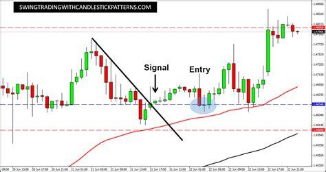 swing trade setup trend line gbp usd swing trade setup 22 june 2016