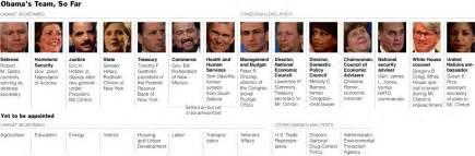 obama cabinet members 2008 obama s team so far nytimes