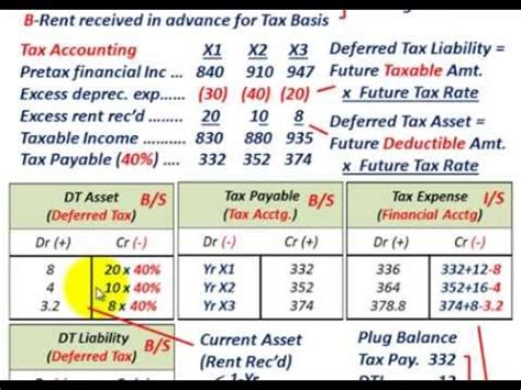 Deferred Tax Calculation Spreadsheet by Deferred Tax Asset Deferred Tax Liability Financial