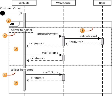 describe control flow with fragments on uml sequence diagrams