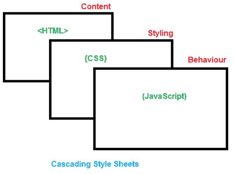 layout css variables enabled css tutorial and source code