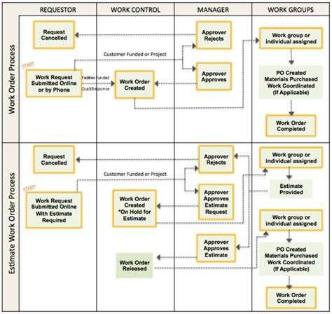 work flowchart work order process flowchart facilities planning and