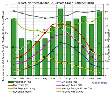 Belfast Records Belfast Northern Ireland Climate Belfast Northern Ireland Temperatures Belfast