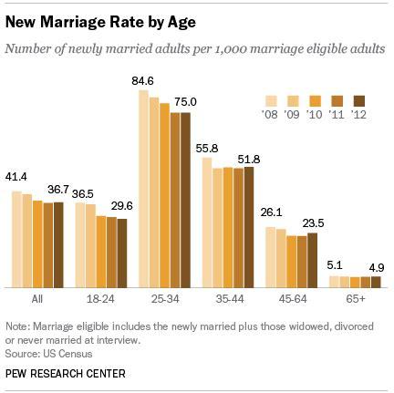 divorce rate 2016 image gallery marriage divorce 2016