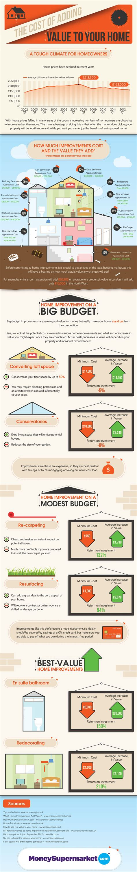 the cost of adding value to your home infographic by