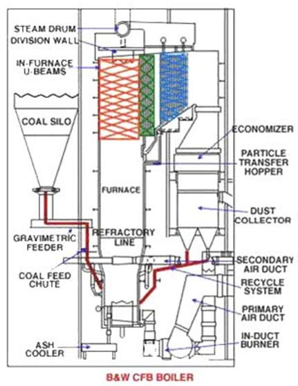 fluidized bed combustion circulating fluidized bed boiler technology images