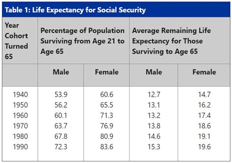 A Social Security Actuarial Table Dividend Sensei