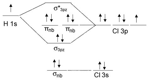 orbital diagram for chlorine theoretical chemistry energetic placement of atomic