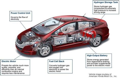 Auto Brennstoffzelle by Hydrogen Fuel Cell Vehicles Everything Driving