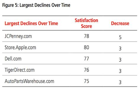 online customer satisfaction survey online customer satisfaction survey apple hits 4 year low