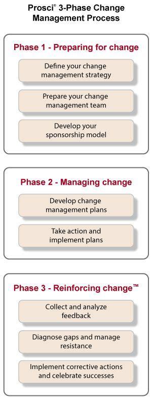 kotter team building best 25 change management ideas on pinterest business