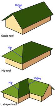 Hip Vs Gable Roof Timber Plus Toolbox Laying Up Roof Trusses Roof Truss