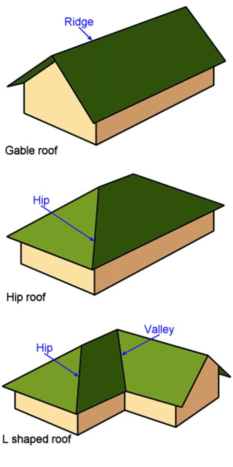 Gable Roof Vs Hip Roof Hip Roof Vs Gable Roof Quotes