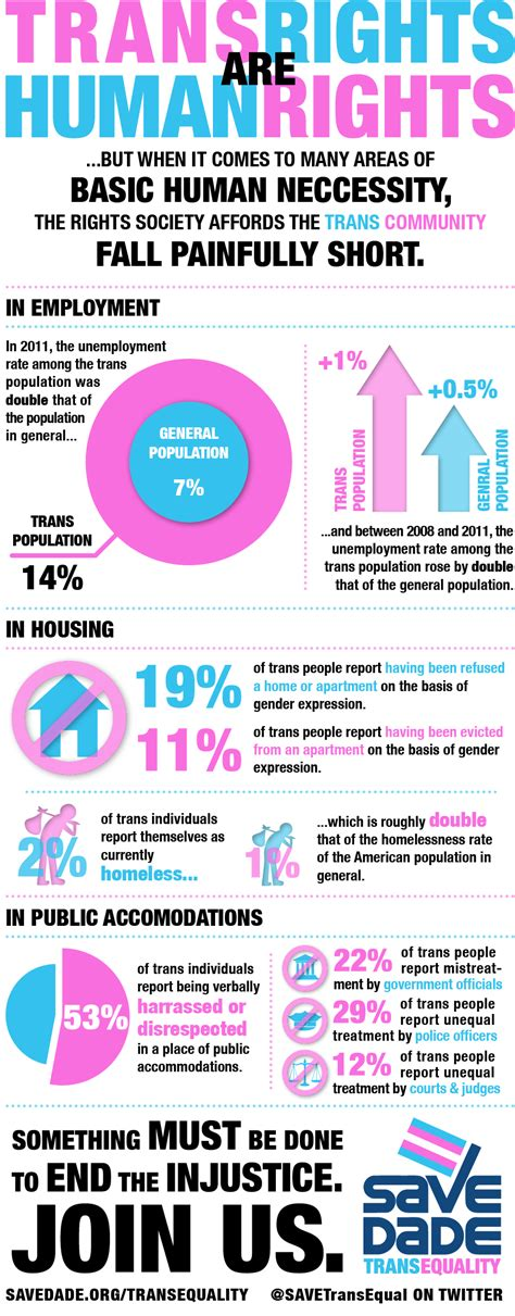 transgender discrimination statistics transgender discrimination statistics beyond longwood