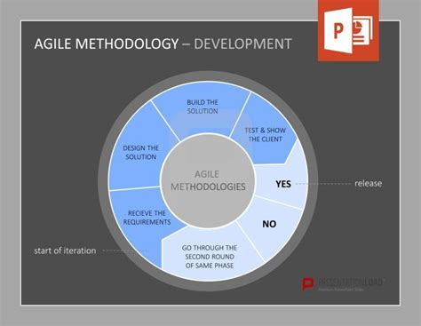 agile methodology templates 1000 images about agile management powerpoint