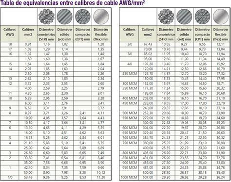 tabla de cables awg pin tabla de conversi 243 n awg a mm2 on pinterest