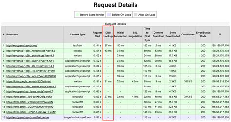How To Check Dns Lookup 14 Important Website Performance Metrics You Should Be Analyzing