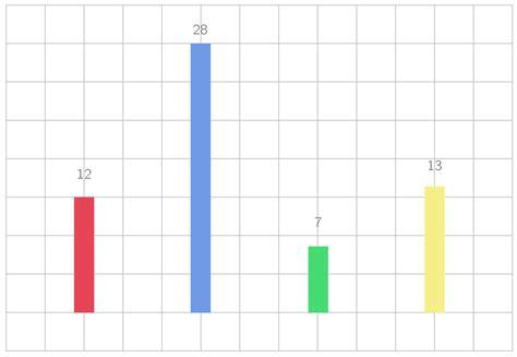 diagramme baton r les statistiques cours math 233 matiques kartable