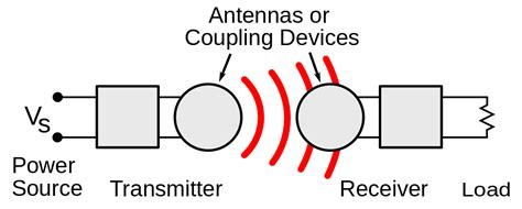 inductor coupling file wireless power system svg wikimedia commons