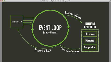 simple node js stack javascript what function gets put into eventloop in
