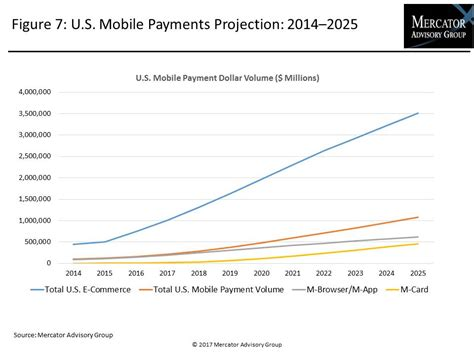 mobile remote payment can mobile payments overcome early challenges and increase
