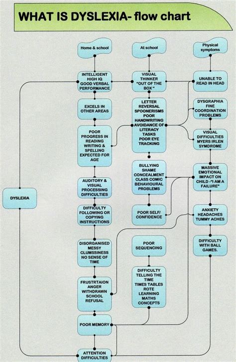 what flow chart what is dyslexia flow chart dys what is
