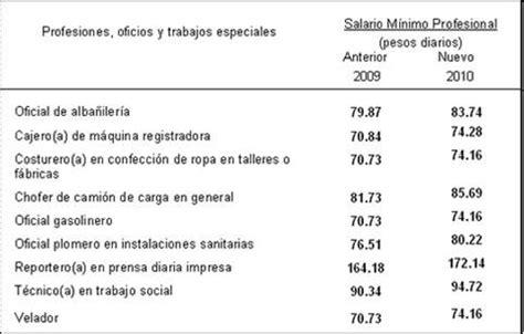 cuanto es un sueldo docente en san luis 2016 salario m 237 nimo en m 233 xico en 2010 asalariados en am 233 rica