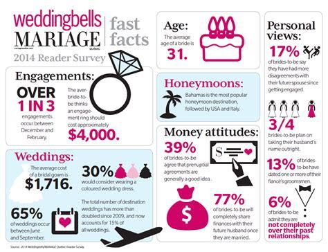 Wedding Anniversary Ideas Calgary by Wedding Trends In Canada 2014 Weddingbells