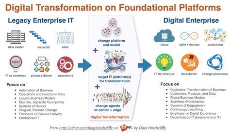 sap platform  digital transformation zdnet