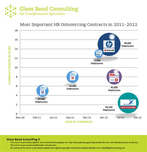 glass bead consulting most important hr outsourcing contracts of the last 2 years