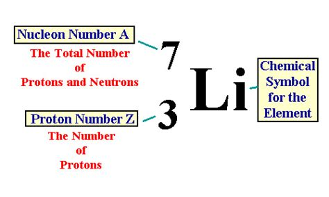protons neutrons and electrons calculator chapter 2