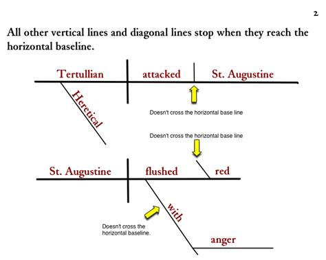 help diagramming sentences diagramming sentences where the lines stop on the baseline