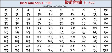 hindi numbers name 1 100 hindi numbers chart 1 100 charts ह द ग नत hindi