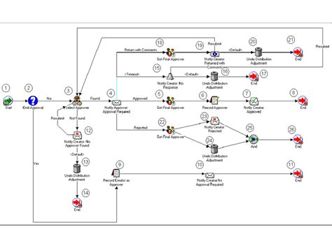 approval workflow diagram oracle labor distribution user guide