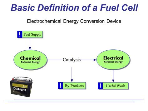 simple definition of electricity fuel cells and the hydrogen economy ppt
