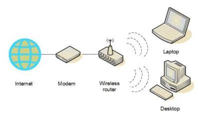 how do you set up wifi at home how to set up wireless network connection in windows 7 8 10