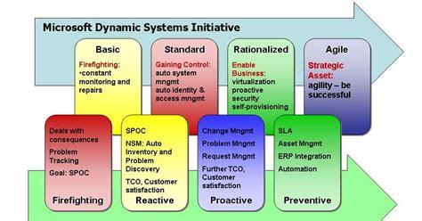 itil service management service support evolution model