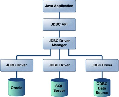 what is jdbc template jdbc questions jdbc faqs jdbc tutorials jdbc