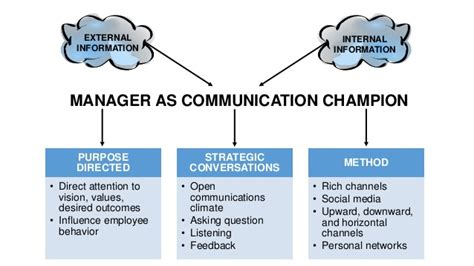 Mba In Relations And Communications Management by Managing Communication