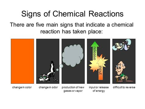 A Place Reaction Chemistry Unit 7 Chemical Equations Ppt