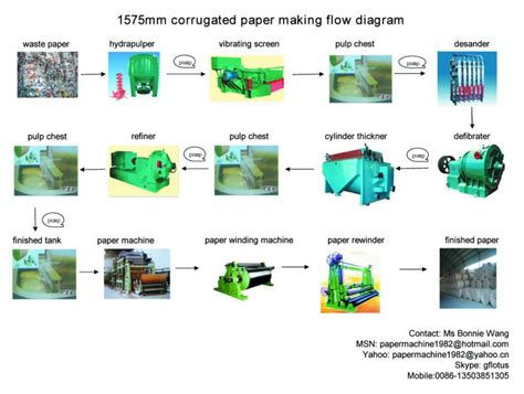 How To Make Paper From Sugarcane Waste - small capacity kraft paper machine from zhengzhou