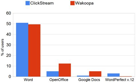 google images share a word about metrics part iii market share of google docs