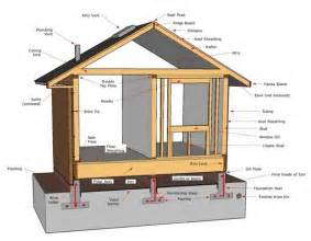 building a home diagram of a house rhino design build san antonio room