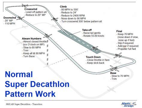 Normal Landing Of Cessna 172 cessna 172 wiring diagram cessna 172 panel diagram wiring