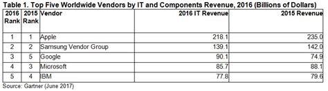 rating the vendors apple ibm gartner table computer business review