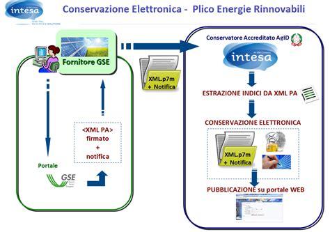 www intesa it conservazione energie rinnovabili l offerta di intesa