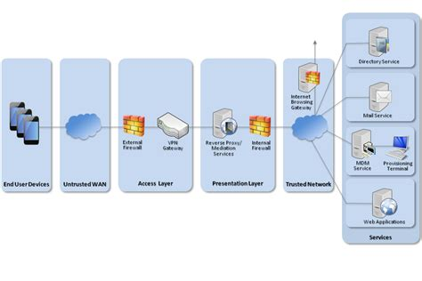 network diagram app withdrawn end user devices security guidance apple ios