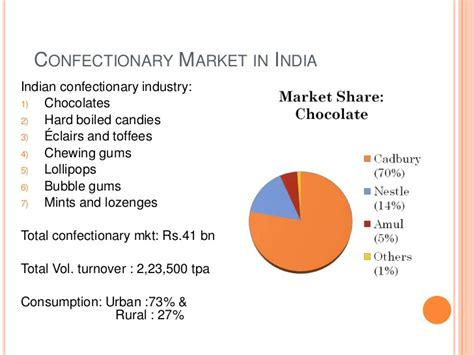 Mba Chocolate Industry In India Beautiful Project by Cadbury India