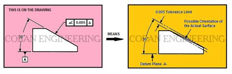 Drawing Zone Callout by Gd T Geometric Dimensioning And Tolerancing Orientation