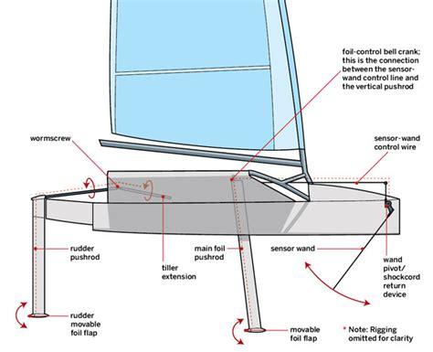 catamaran sailing for dummies arduplane for hydrofoil dummy questions arduplane